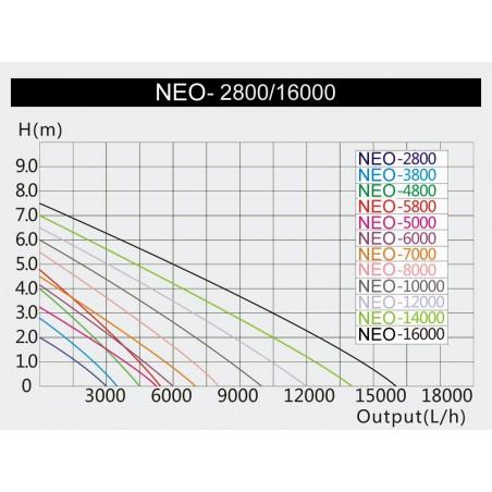 CTF-7000 SuperEco szivattyú 50w