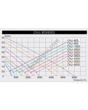 SunSun CHJ-3003 ECO szökőkút szivattyú 3000L/óra (55W)