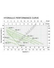 LEO XKm 80-1 60/70 230V periférikus szivattyú