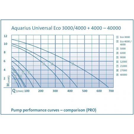 Oase Aquarius Universal Eco 3000