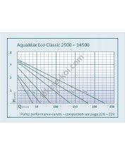Oase Eco Classic 2500