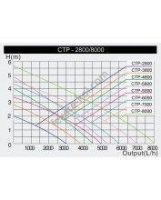 CTP-5000 SuperEco kerti Tó szivattyú (30W) 5000L/óra , Hmax:3,3m